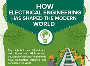 How Electrical Engineering Has Shaped the Modern World. Infografía de la Historia de la Ingeniería Eléctrica (Ohio University)