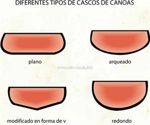 Canoas (Diccionario visual)