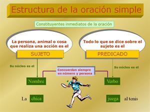 Estructura de la oración simple (Santillana)