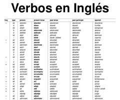 Lista de verbos regulares e irregulares en Inglés (más de 1200)