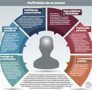 Relación educativa flexible: El Mentoring