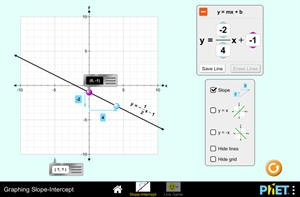 Graphing Slope-Intercept. Representación gráfica de una recta, pendiente y cortes con ejes (PhET Interactive Simulations)