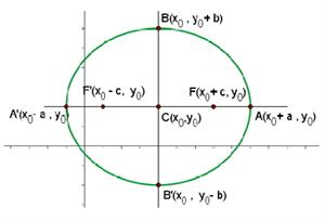 Equation of the ellipse with center (x0, y0) and focal axis parallel to x axis