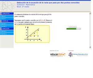 Deducción de la ecuación de la recta que pasa por dos puntos (Educarchile)