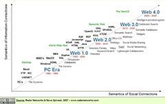 Remixing Social and Search: el futuro de las estrategias de búsqueda y recuperación de la información
