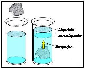 Fuerza y presión en los fluidos. Física para 4º de Secundaria (pdf)