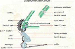 Cambiador de velocidades (Diccionario visual)