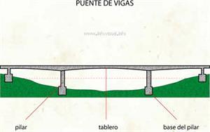 Puente de vigas (Diccionario visual)