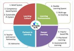 Las 10 Tendencias para personalizar el aprendizaje en 2015