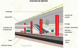 Station de métro (Dictionnaire Visuel)