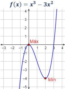 Extremos de una función (máximos y mínimos)