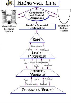 The feudal system, unidad didáctica en inglés para Secundaria y Bachillerato