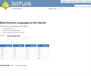 Most Common Languages on the Internet