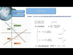 y = mx + n - Función Lineal o Afín -
