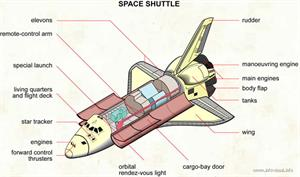 Space shuttle  (Visual Dictionary)