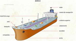 Barco (Diccionario visual)