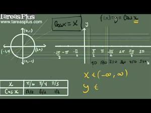 Gráficas de funciones Coseno | Trigonometría