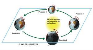 La Rotación y Traslación 1º ESO