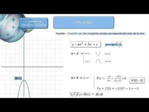 Dibujar función cuadrática cuando b=0  y no corta el eje de abscisas