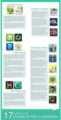 Teaching Coding in class - 7 apps to try