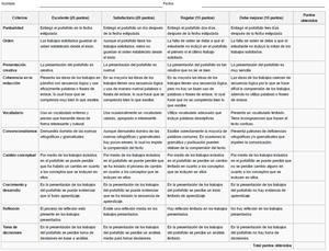 Rúbrica para evaluar portafolio (Herramienta pedagógica de CNB)