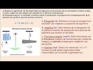 Aplicación teórica del Movimiento Armónico Simple. Cibermatex