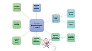 Inclusión Interpersonal (relacional): fundamentos, pedagogía y técnicas de enseñanza.
