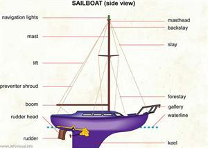 Sailboat (side view)  (Visual Dictionary)