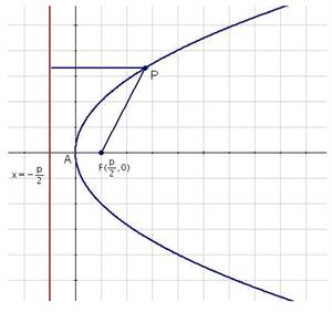Definition and elements of the parabola