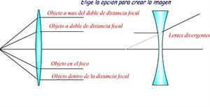 Ondas. Lección para imprimir de 4º ESO (Física y Química en Flash)