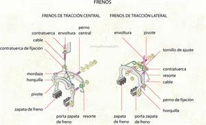 Frenos (Diccionario visual)