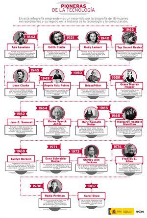 Pioneras de la tecnología  (Red.es)