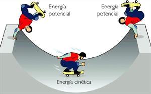 Energías Potencial y Cinética por Juan J. Sanmartín