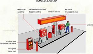 Bomba de gasolina (Diccionario visual)