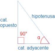 Problemas de trigonometría (seno, coseno y tangente)