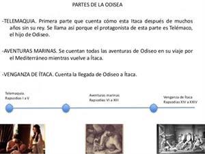 La Odisea: resumen por capítulos
