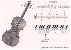 Instrumentos musicales. El violín