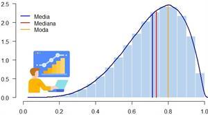 Calculadora de Medidas de tendencia central