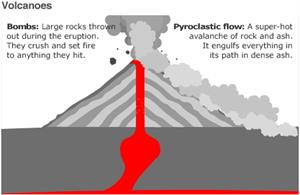 Animated guide: Volcanoes (BBC)