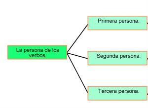 Número y persona del verbo