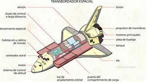 Transbordador (Diccionario visual)