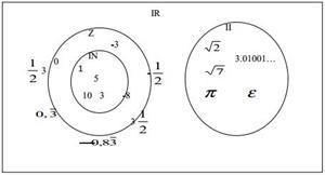 Aproximaciones y números reales (Educarchile)
