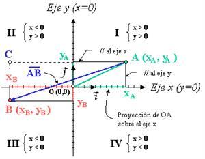 Relación entre las componentes cartesianas y polares. Vectores (educaplus.org)