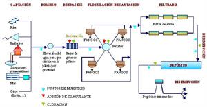 Potabilización del agua (unizar.es)