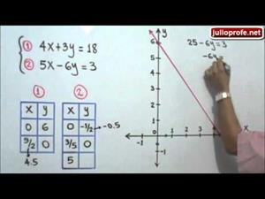 Solución de un Sistema de Ecuaciones Lineales de 2x2 por el Método Gráfico (JulioProfe)