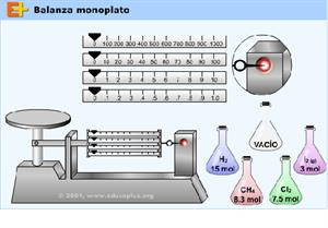 Balanza Monoplato (educaplus.org)