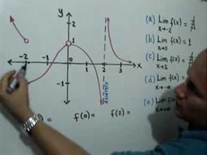 Cálculo de límites a partir de la gráfica de una función (JulioProfe)