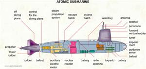 Atomic submarine  (Visual Dictionary)