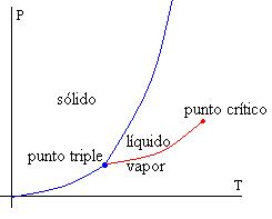 Física Estadística y Termodinámica