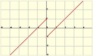 Discontinuity of functions: Avoidable, Jump and Essential discontinuity